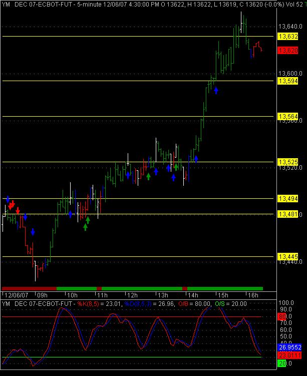 12/06/07 YM Trades